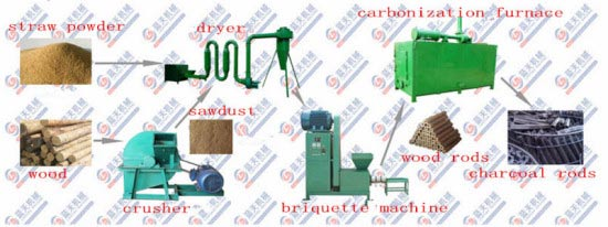 Straw briquette machine