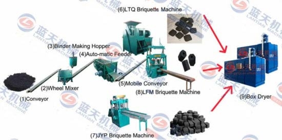 Hydraulic BBQ charcoal machine